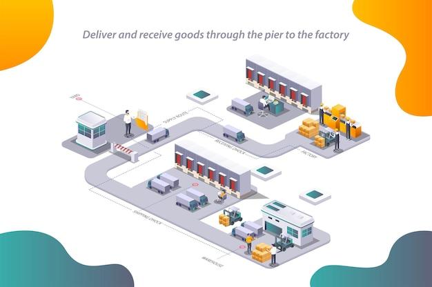 Il processo di invio delle merci dalla fabbrica al magazzino