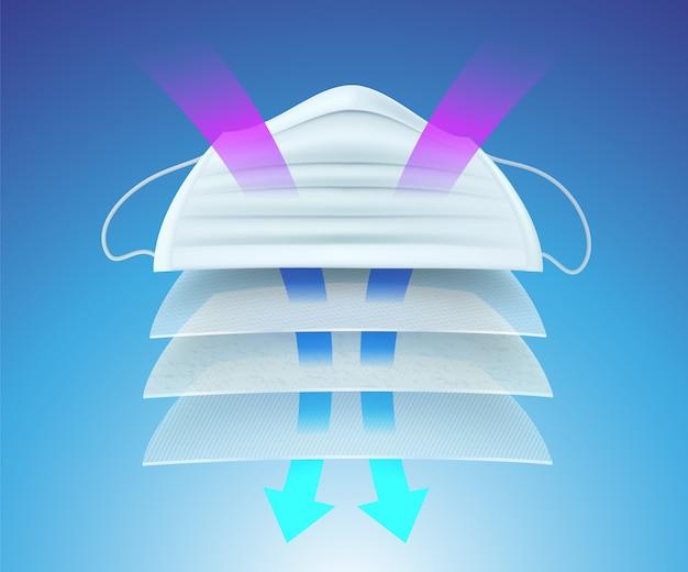 Maschera protettiva e materiale filtrante multi-ayer per prevenire germi, virus, batteri, polvere, saliva e odori.