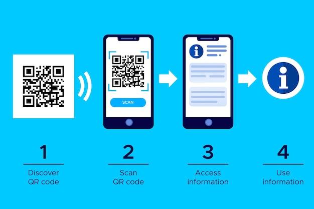 Procedura di scansione del codice qr su smartphone