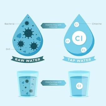 Acqua non depurata disinfettata con cloro