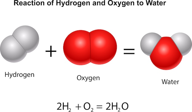 Reazione di idrogeno e ossigeno all'acqua