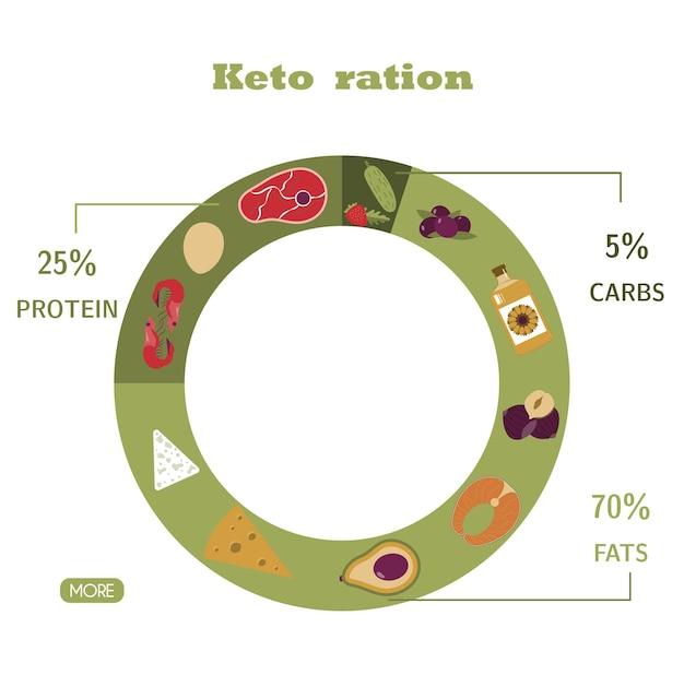 Round di nutrizione sulla dieta keto calcolo degli alimenti delle proteine grasse delle bevande dell'acqua