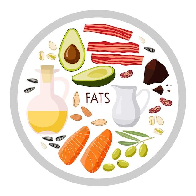 Cartello rotondo con cibo grasso macronutrienti alimentari cibo ad alto contenuto di grassi dieta complessa di nutrienti