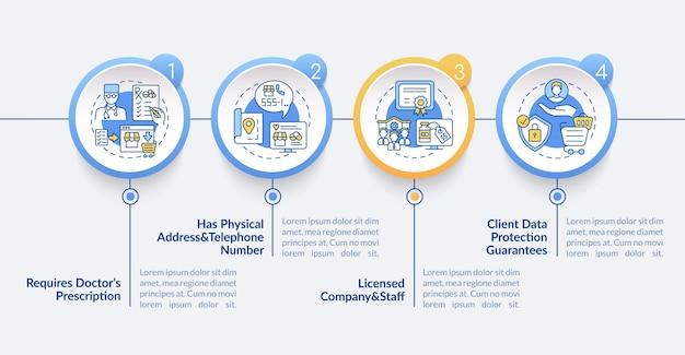 Modello di infografica farmacia online sicura. elementi di progettazione della presentazione della protezione dei dati del cliente. visualizzazione dei dati con 4 passaggi. elaborare il grafico della sequenza temporale. layout del flusso di lavoro con icone lineari