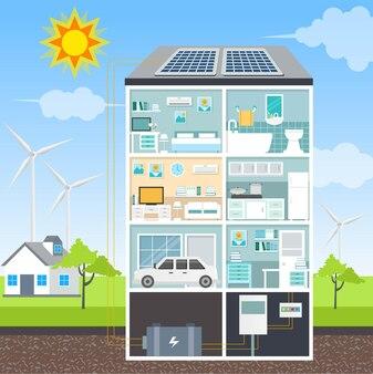 Risparmiare energia dal pannello solare per una casa intelligente