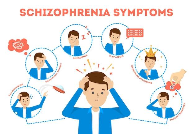 Sintomi di schizofrenia. illustrazione dei segni di malattia di salute mentale