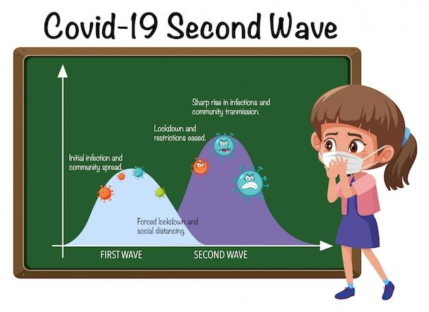 Seconda ondata di corona virus
