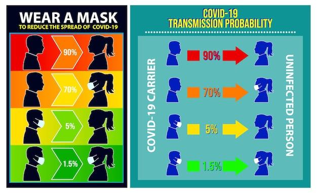 Set di poster covid di diffusione del rischio o obbligatorio indossare una maschera per il viso o rischio di trasmettere covid19