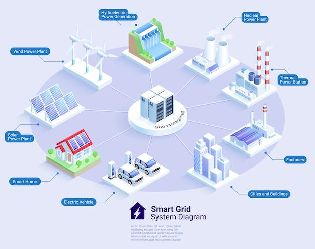 Illustrazioni isometriche del diagramma del sistema smart grid