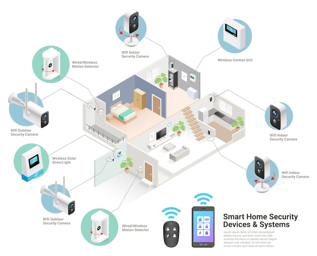 Dispositivi domestici intelligenti e illustrazioni isometriche dei sistemi