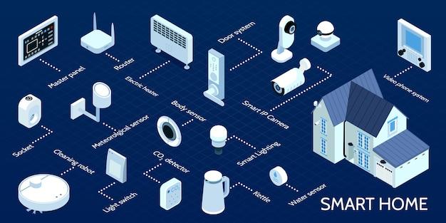Diagramma di flusso infografica isometrica casa intelligente