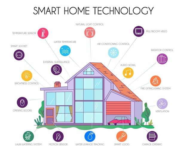 Schema grafico infografico piatto con tecnologia smart home con simboli di elettrodomestici sistemi controllati iot