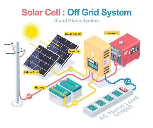 Sistema a celle solari con inverter ibrido progettato isometrico