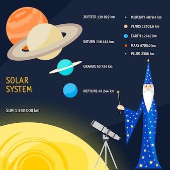 Oggetti del sistema solare per dimensione. illustrazione brillante e divertente del fumetto con l'astrologo mago per l'uso nel design per biglietti, poster, striscioni, cartelloni, brochure o copertine per cartelloni pubblicitari