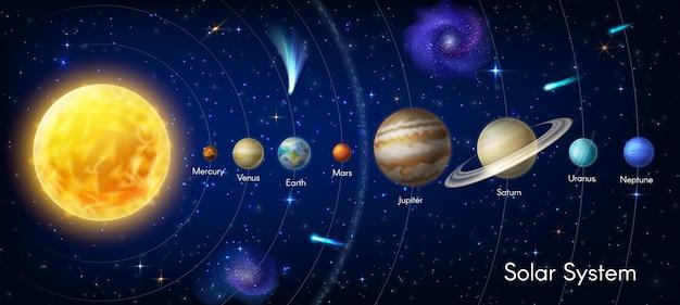 Infografica di vettore del pianeta del sistema solare. pianeti e stelle della galassia dello spazio sole, mercurio venere e terra, marte giove, saturno e urano o nettuno, cosmo con asteroidi o nebulosa. infografica di astronomia