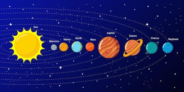 Illustrazione dei pianeti del sistema solare cartoon
