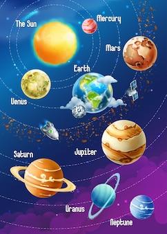 Sistema solare dei pianeti, illustrazione verticale