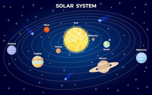 Schema del sistema solare. i pianeti piatti del fumetto orbitano intorno al sole nello spazio con la stella dell'universo. atlante della galassia di astrologia con infografica vettoriale di terra. illustrazione orbita pianeti, astronomia spazio solare