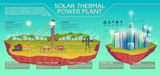Infographics di presentazione di pianta di energia termica solare termico.