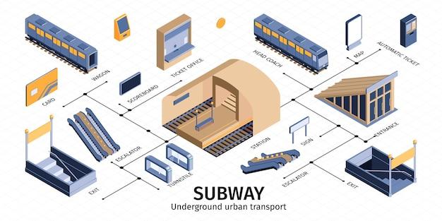Illustrazione isometrica di infographics di trasporto ferroviario sotterraneo della metropolitana