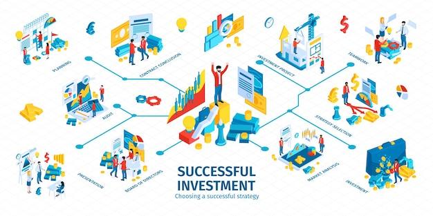 Illustrazione del diagramma di flusso infografica isometrica di investimento di successo