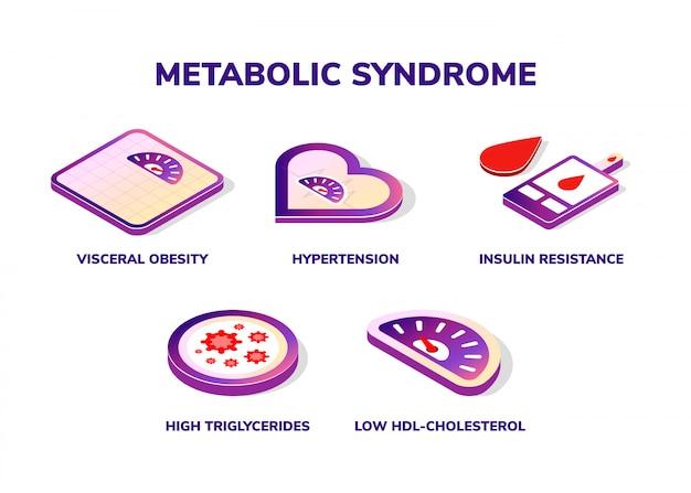 Sintomi della sindrome metabolica. icone isometriche.