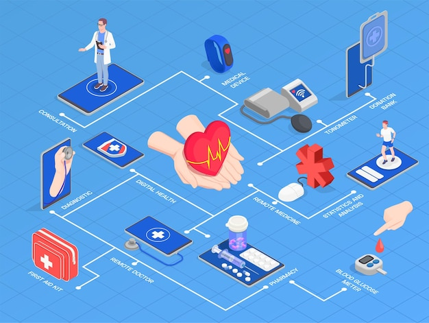 Illustrazione isometrica del diagramma di flusso della salute digitale di telemedicina