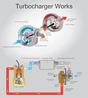 Turbocompressione funziona