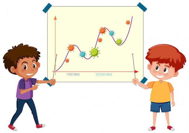 Due ondate di grafico pandemia di coronavirus con icone di coronavirus su carta con due ragazzi