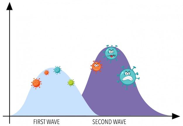 Grafico di due ondate di pandemia di coronavirus con icone di coronavirus