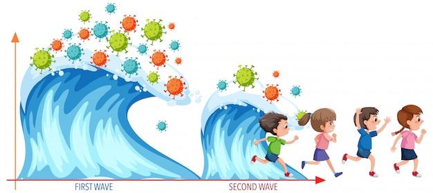 Due ondate di pandemia di coronavirus nello stile delle onde del mare con icone di coronavirus