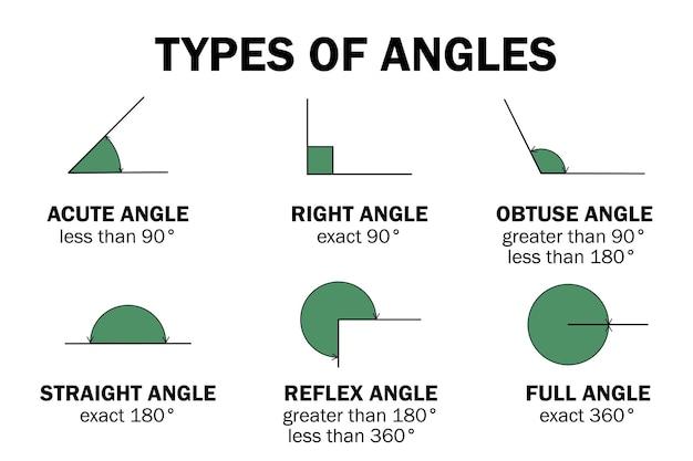 Tipi di gradi angoli acuto destro ottuso dritto riflesso pieno angolo educazione infografica