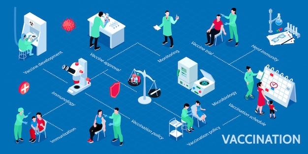 Schema infografico isometrico di vaccinazione dall'immunizzazione di approvazione alle prove sui vaccini e allo sviluppo dell'illustrazione dell'immunità di gregge