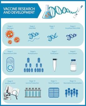 Ricerca e sviluppo di vaccini per poster o banner covid-19 o coronavirus