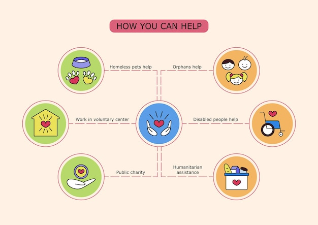Infografica vettoriale di volontariato come puoi aiutare gli animali senzatetto orfani persone disabili