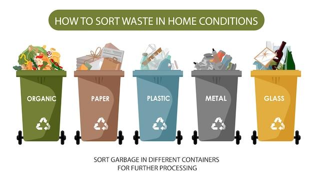 Tipi di rifiuti riciclaggio di segregazione. illustrazione. organico, metallo, carta plastica, vetro. rifiuti separati in diversi tipi e raccolti in contenitori per rifiuti.