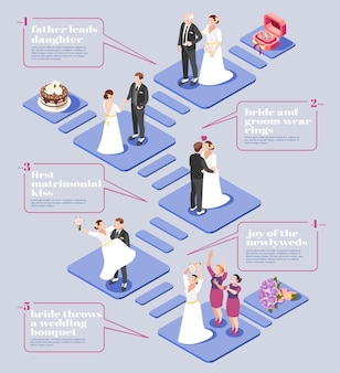 Diagramma di flusso della cerimonia di matrimonio Vettore Premium