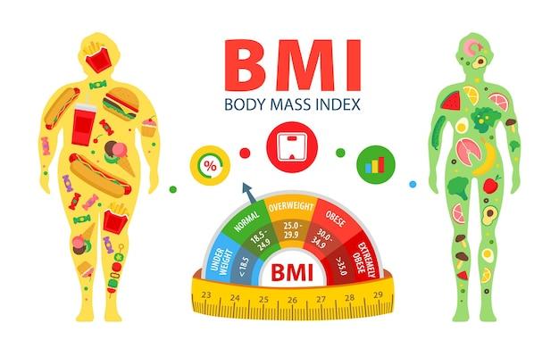Concetto di perdita di peso indice di massa corporea uomo prima e dopo dieta e fitness
