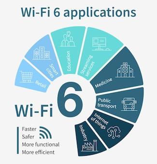 Infografiche delle applicazioni wi-fi di 6 generazione