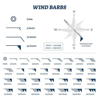 Illustrazione di sbandate di vento