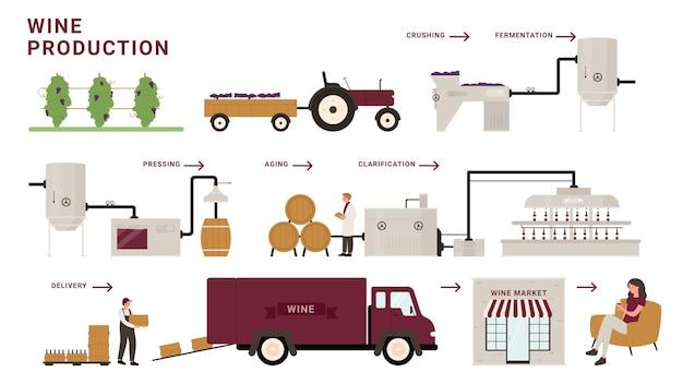 Illustrazione infografica di vettore delle fasi del processo di produzione del vino. linea moderna della fabbrica della cantina del fumetto che elabora l'uva, la pigiatura, la fermentazione e l'invecchiamento, consegna alla bevanda alcolica dell'assaggio del cliente