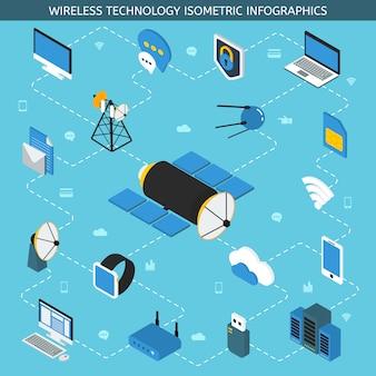Tecnologia wireless infografica isometrica