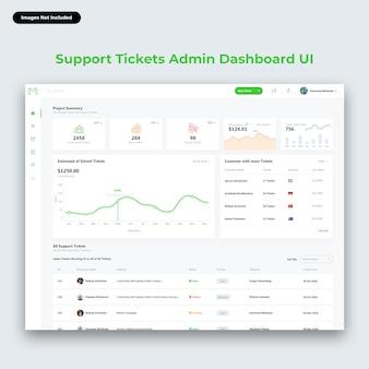 Interface utilisateur du tableau de bord d'administration des tickets d'assistance