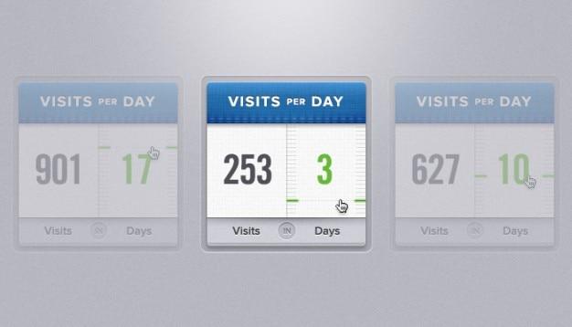 Visites par jour widget de
