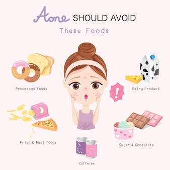L'acné devrait éviter ces aliments