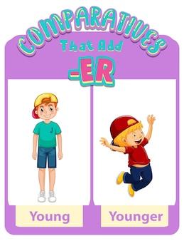 Adjectifs comparatifs pour le mot jeune
