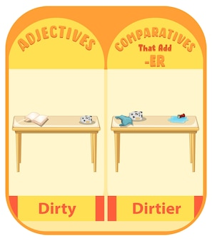 Adjectifs comparatifs pour mot sale