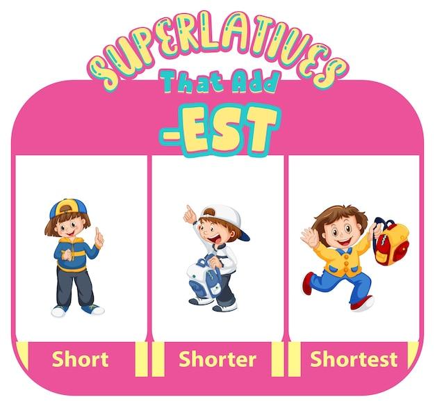 Adjectifs comparatifs et superlatifs pour mot court