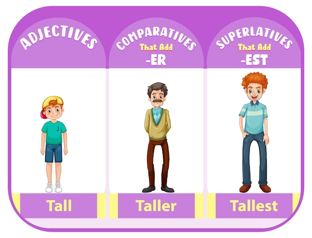 Adjectifs comparatifs et superlatifs pour mot grand