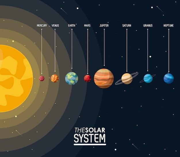 Affiche colorée le système solaire avec le soleil et les planètes